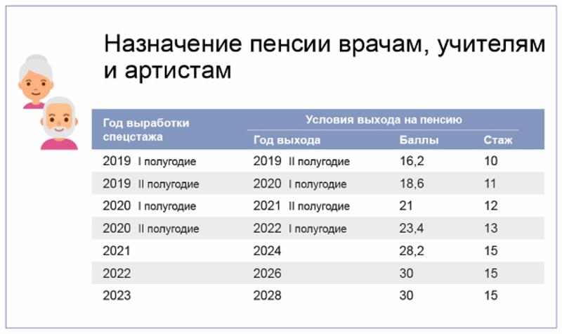 Таблица выхода на пенсию по годам рождения в 2019 году