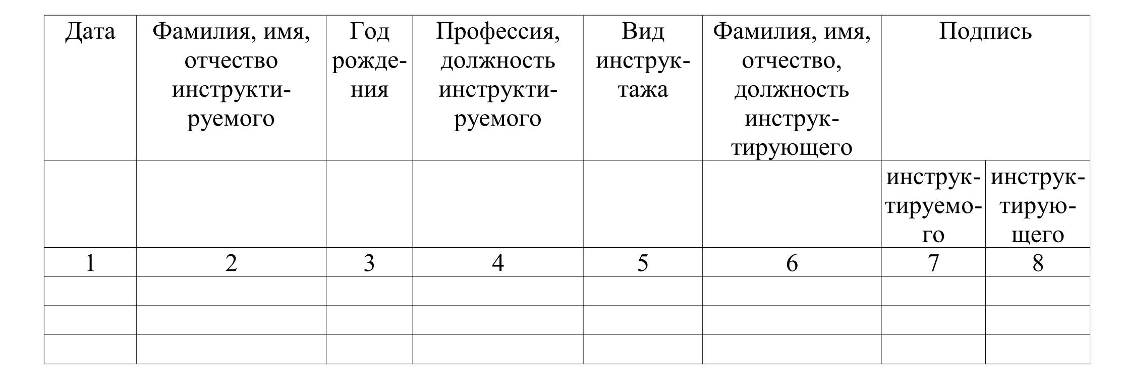 О чем гласит 645 приказ мчс россии с изменениями в 2018 году.