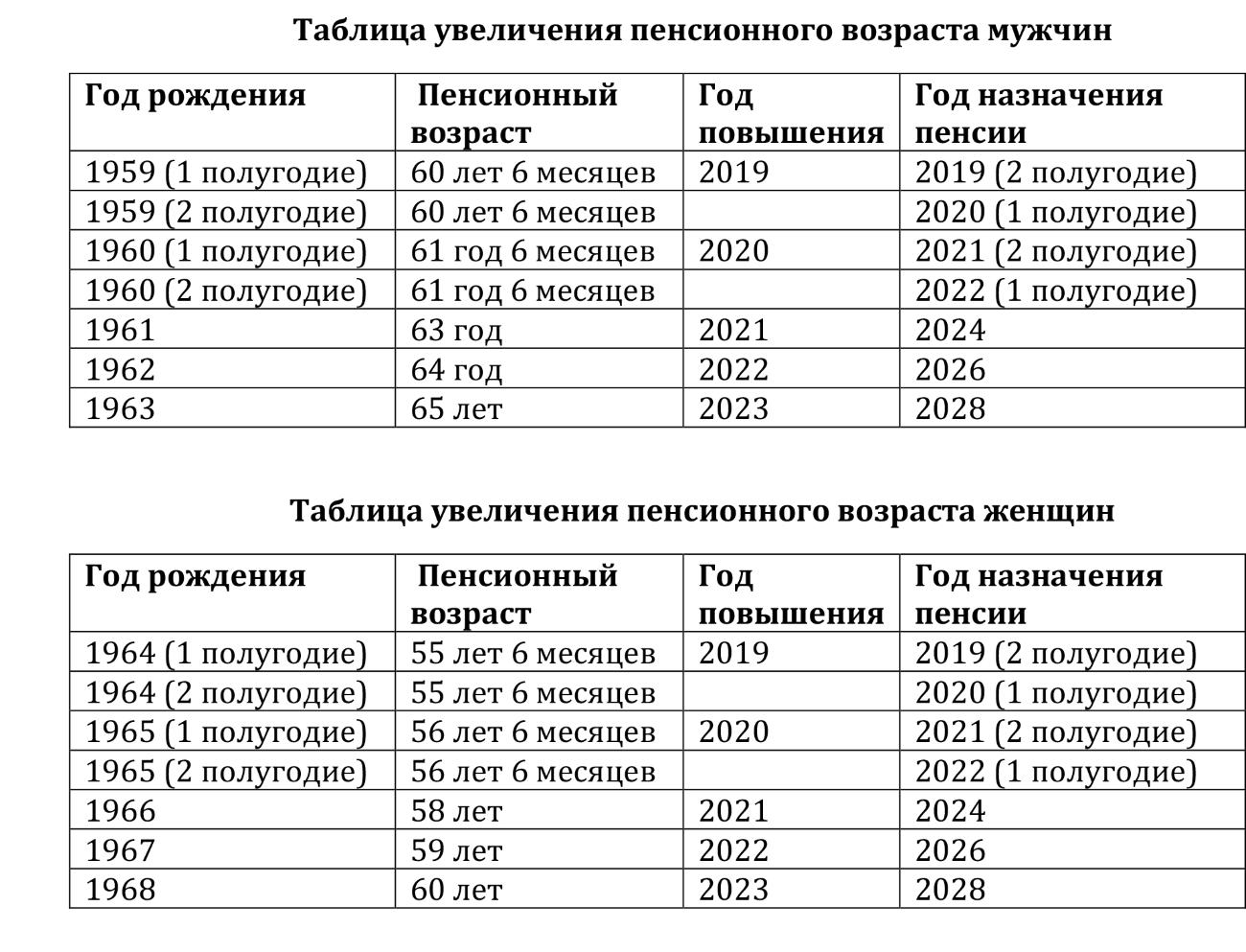 Расчет страховой пенсии пенсионным фондом в 2019 году