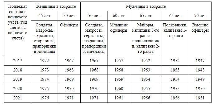 возраст военнообязанных в РФ