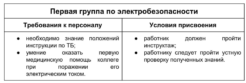 Кто на предприятии имеет право присвоить 2 группу по электробезопасности плакат по электробезопасности 1 группа