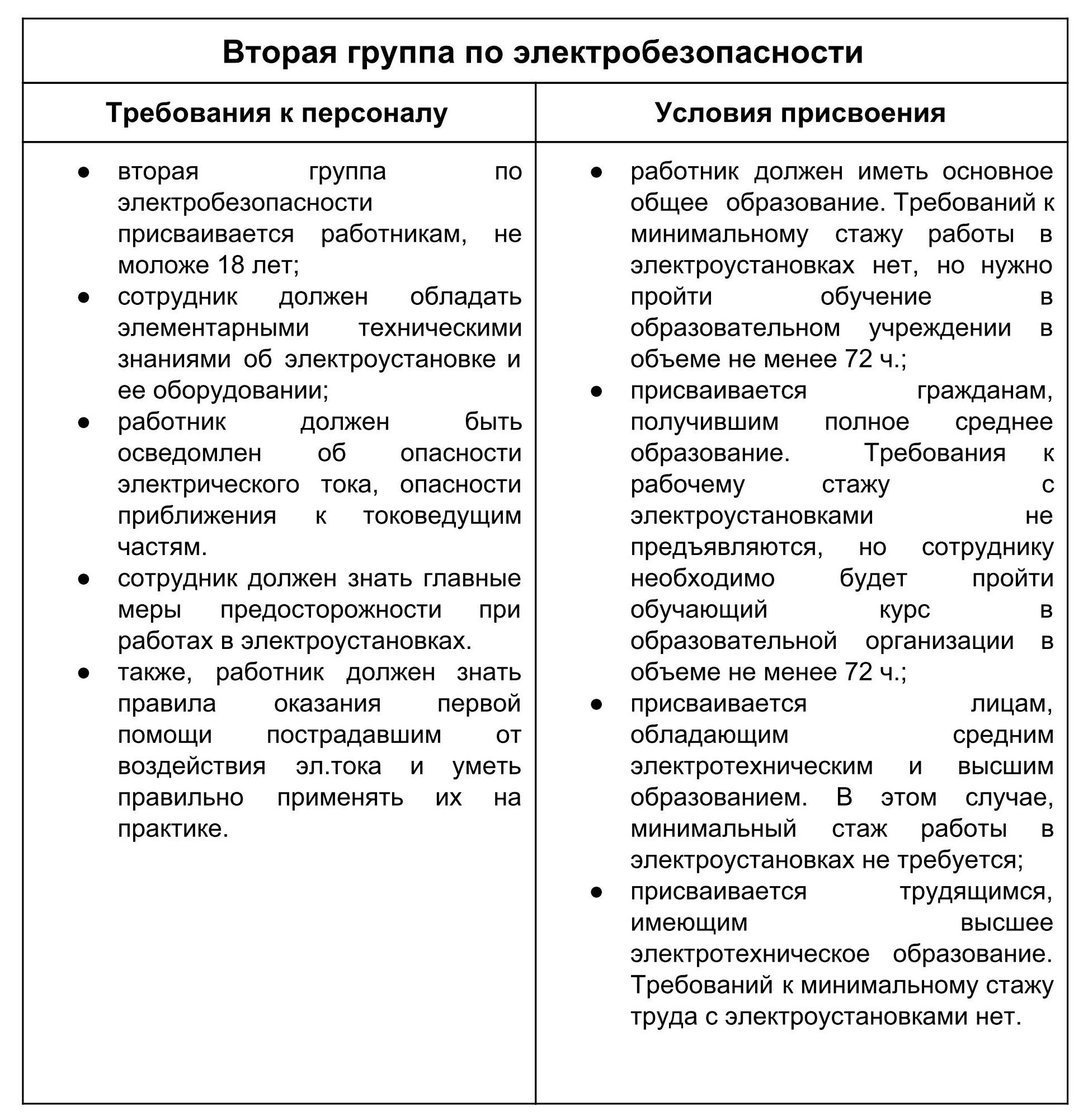 Инструкция о порядке допуска до работы с электрооборудованием