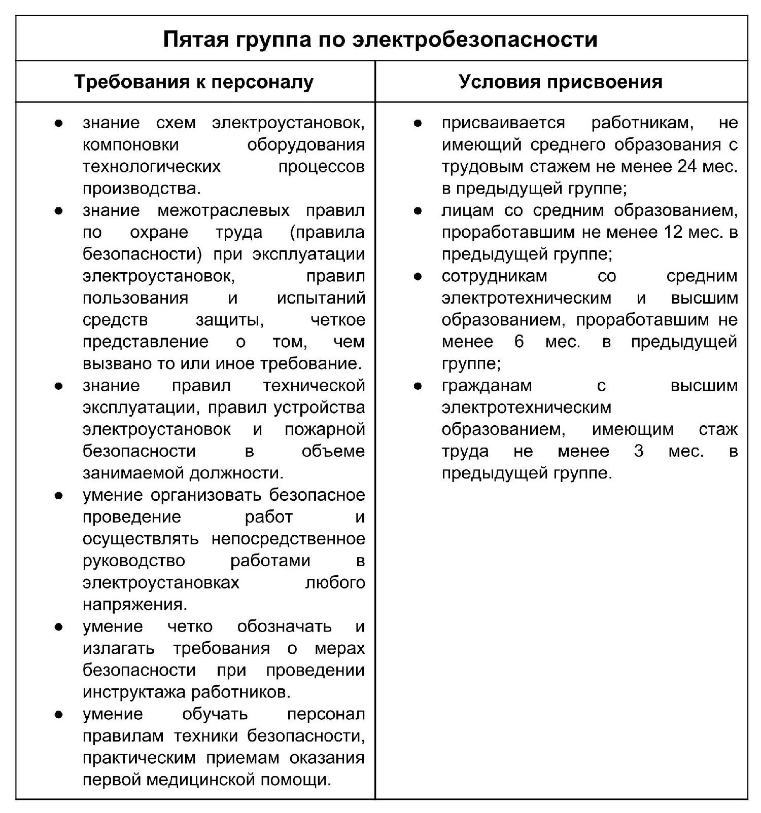 Обязанности по группам электробезопасности председателем комиссии по электробезопасности