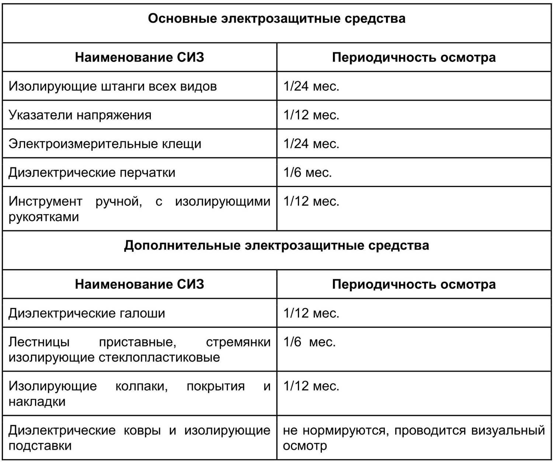 Электробезопасность в действующих электроустановках выше 1000 вольт допуск по электробезопасности классификация